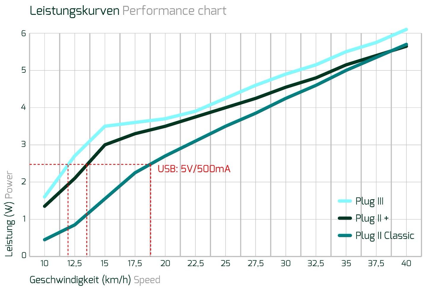 Tout terrain The plug III performance chart