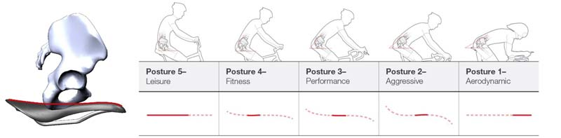 bontrager-biodynamic-saddle-posture-profile