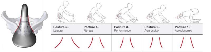 bontrager-biodynamic-saddle-posture-transition