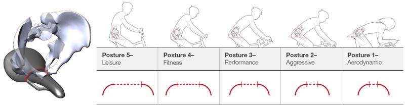 bontrager-biodynamic-saddle-posture-curvature