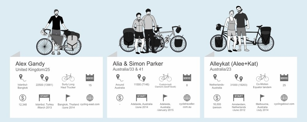 Bicycle Touring Infographic CyclingAbout